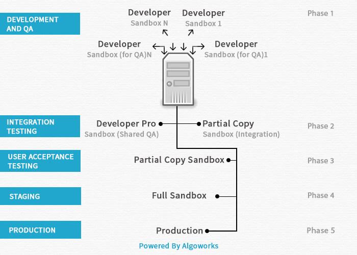 Salesforce App Development