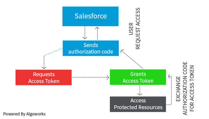 Salesforce SharePoint Integration