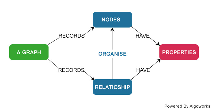 Choosing the Right NoSQL Database