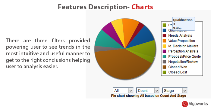 AWOM Pie Chart feature