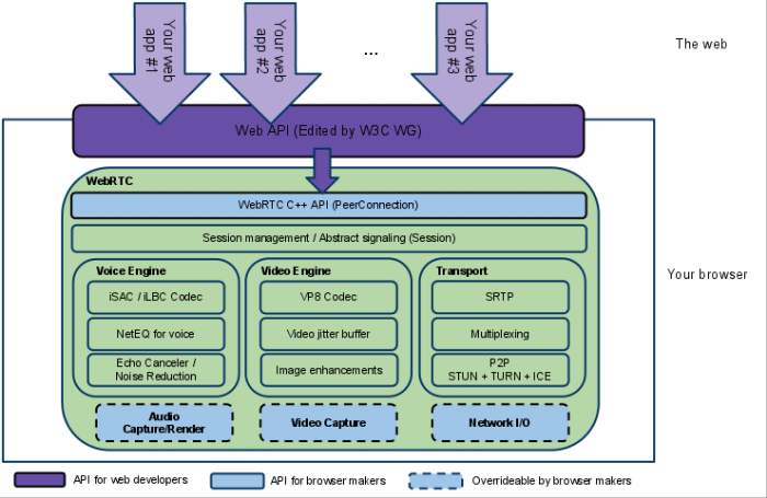 How to develop your first webrtc application part 1 algoworks webrtc architecture ccuart Image collections