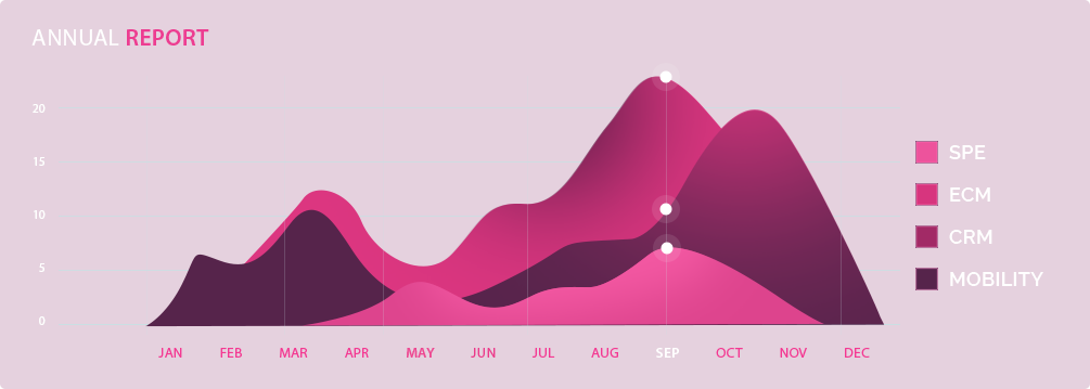 Business Analytics Report Generation