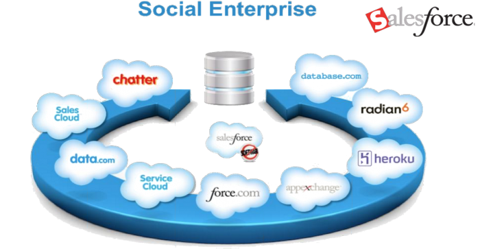 An introduction to Salesforce Enterprise Social Network