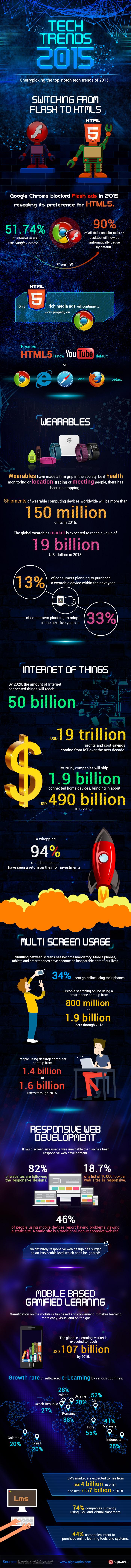 Tech Trends 2015 | An Infographic
