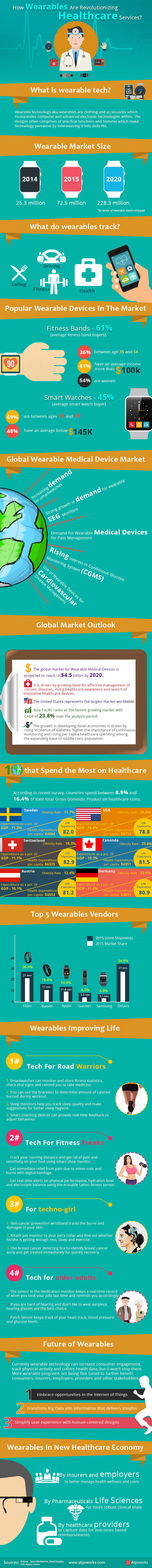 How Wearables Are Revolutionizing Healthcare Services?   An Infographic