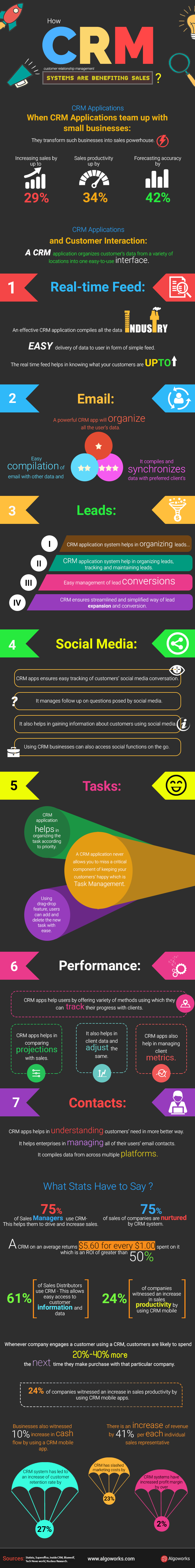 How CRM Systems Are Benefiting Sales? | An Infographic