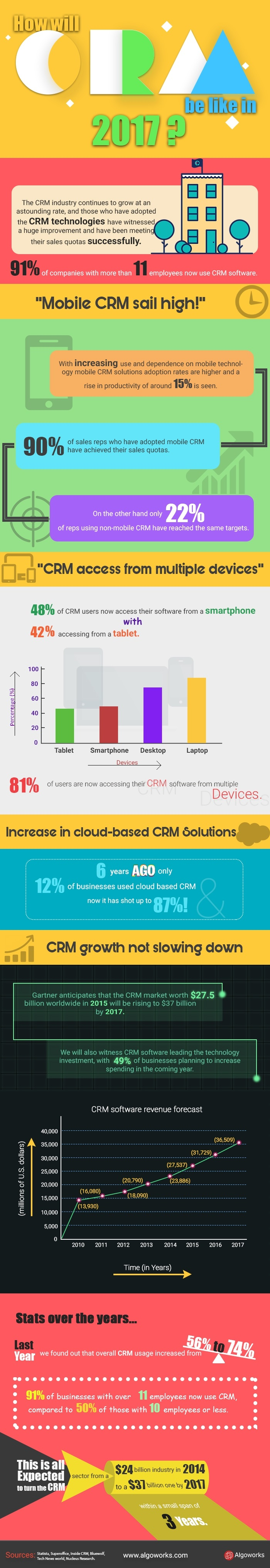 How Will CRM Be Like In 2017 | An Infographic