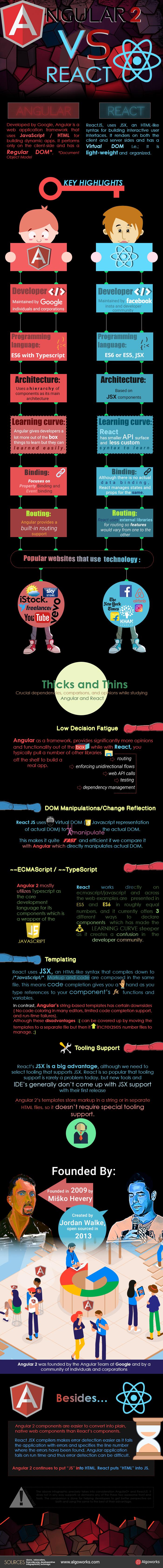 Angular2 vs React – War of Facts   An Infographic
