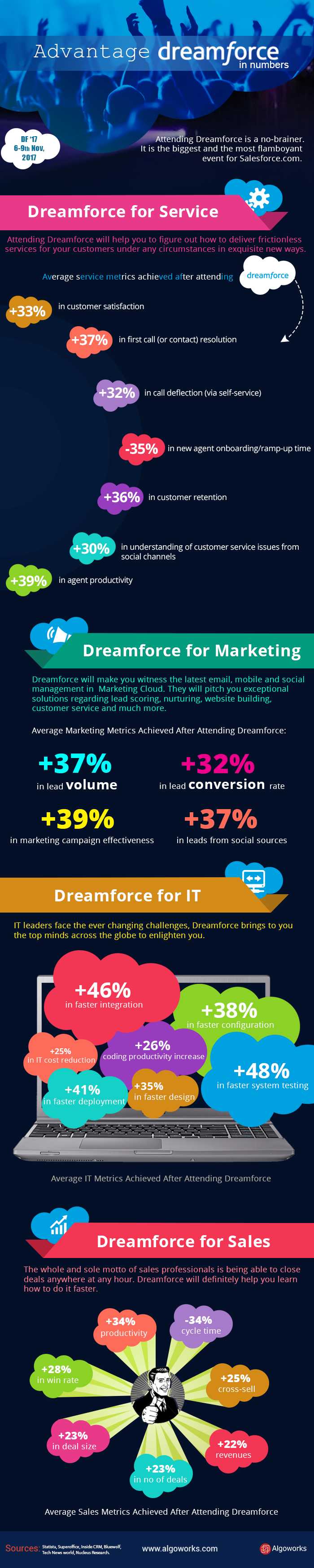 Advantage Dreamforce: In Numbers | An Infographic