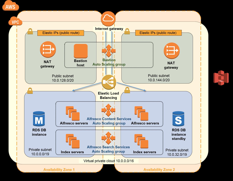 alfresco content services architecture diagram