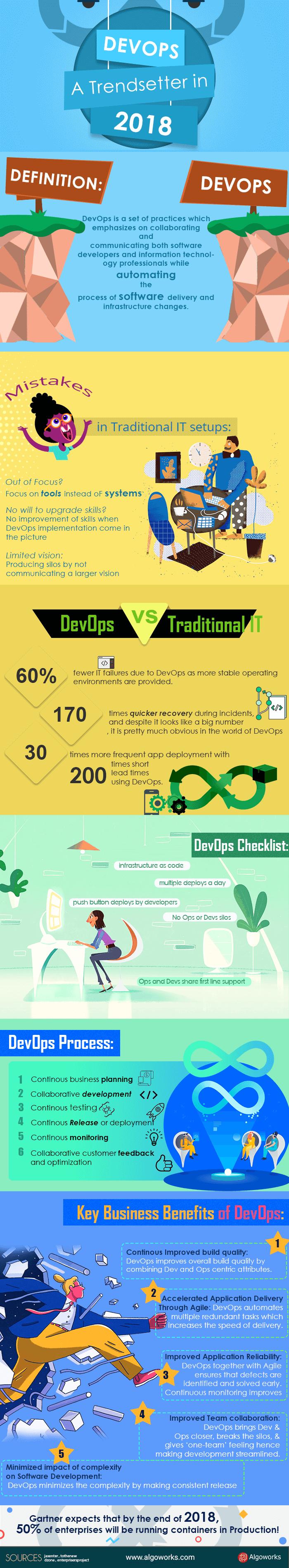 DevOps – A Trendsetter In 2018 | An Infographic