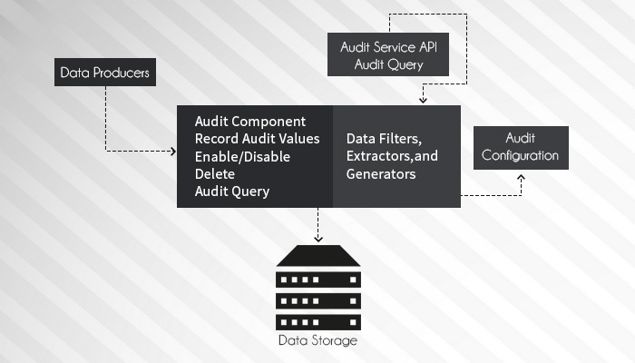 Alfresco Content Auditing