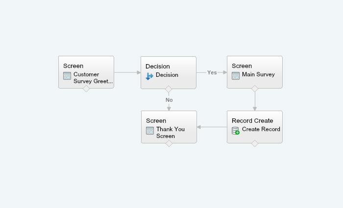 Salesforce Flow