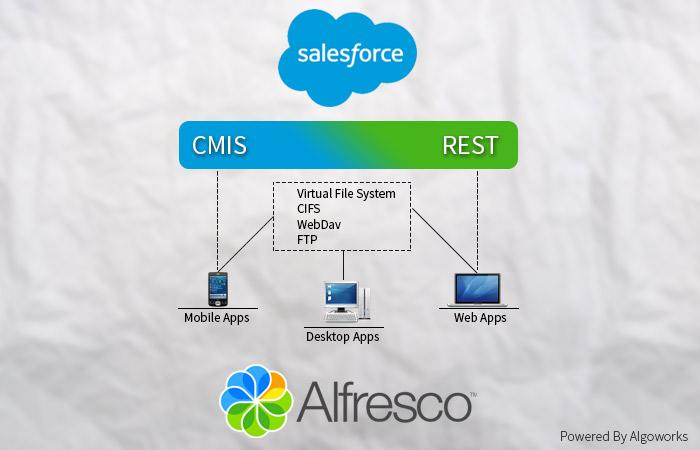 Salesforce Alfresco Integration