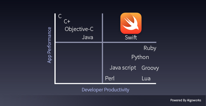 Power of SWIFT