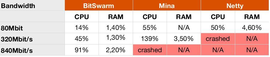 SmartFoxServer Scalability Performance