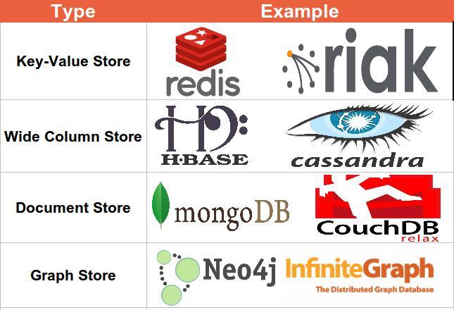 NoSQL Database Types