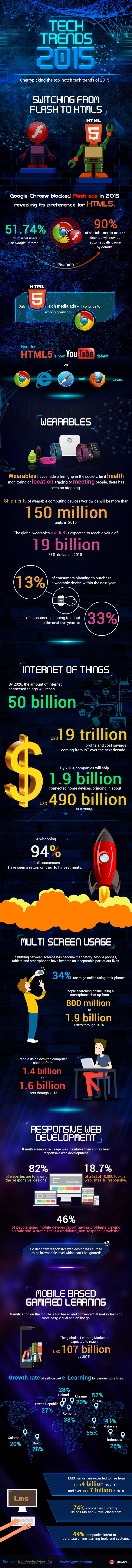 Tech Trends 2015 | An Infographic