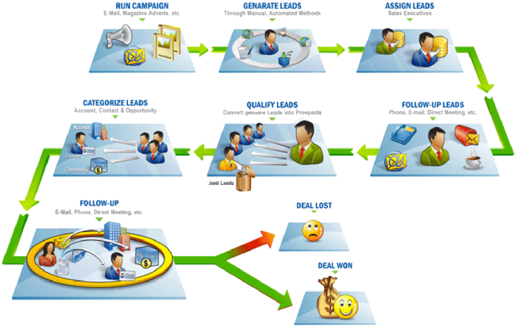How Visual Process Manager Can Automate Sales Cycles And