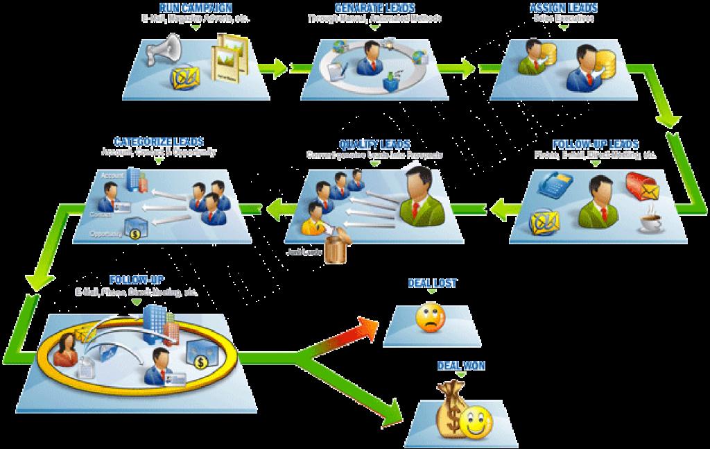 Force.com Visual Process Manager