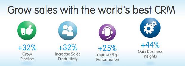 Salesforce resource management