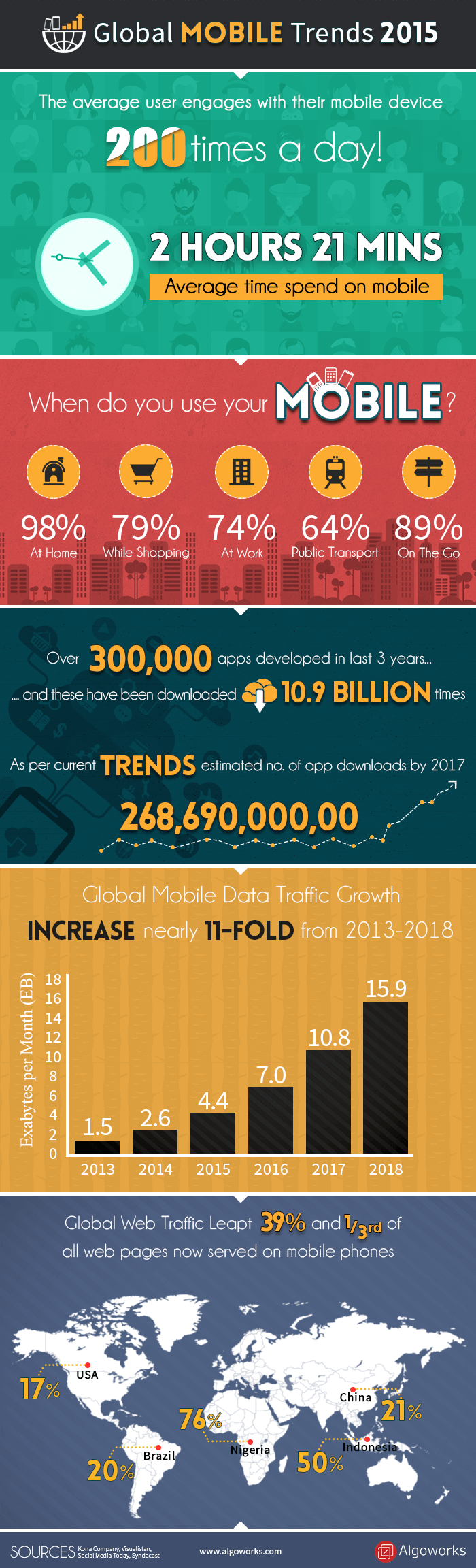 Global Mobile Trends 2015 | Infographic