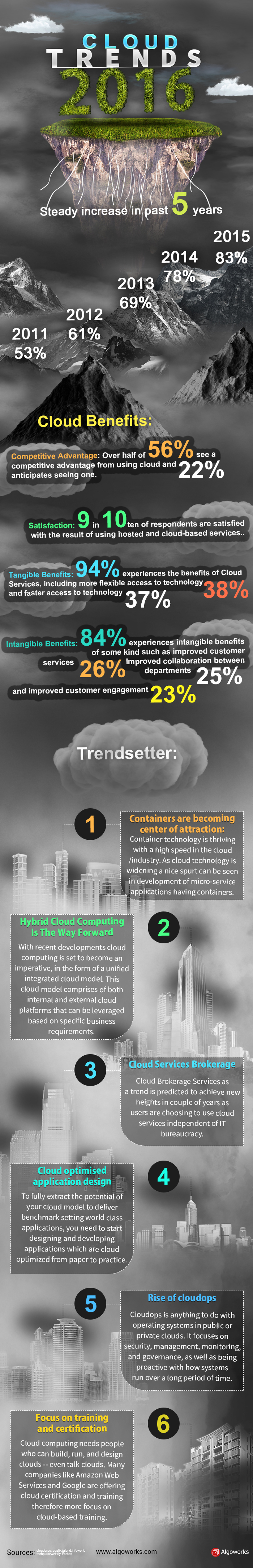 Cloud Trends 2016 | An Infographic