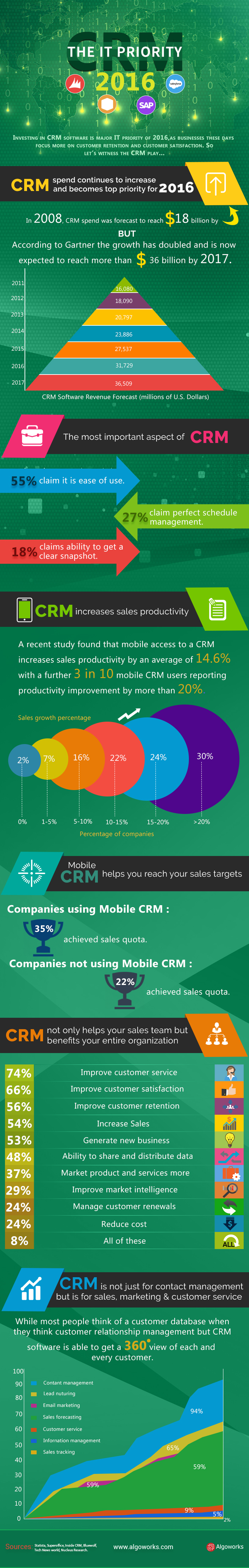 CRM – The IT Priority 2016 | An Infographic