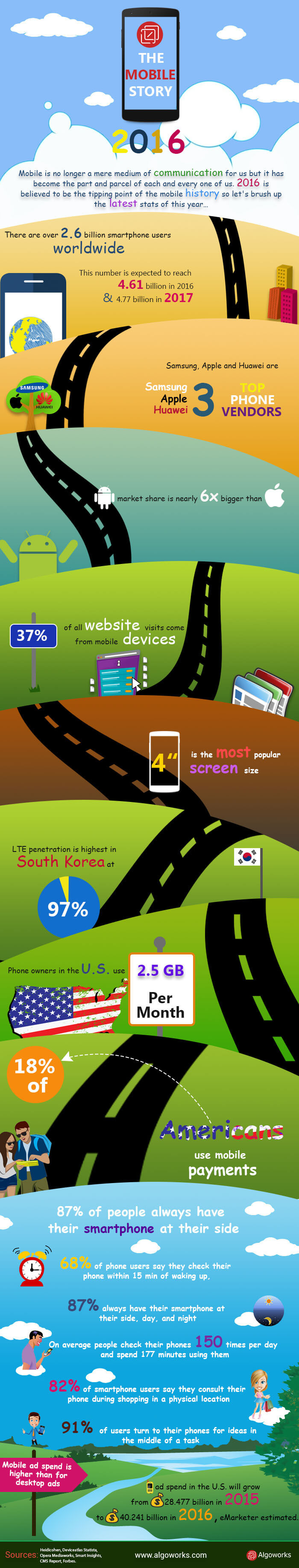 The Mobile Story | An Infographic