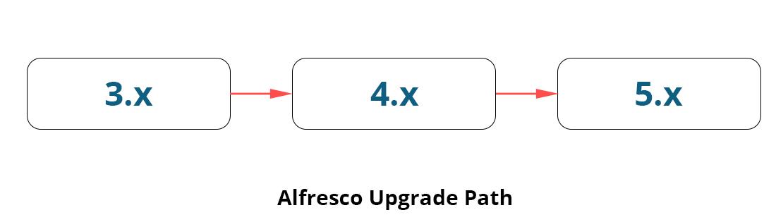 upgrade Alfresco Enterprise