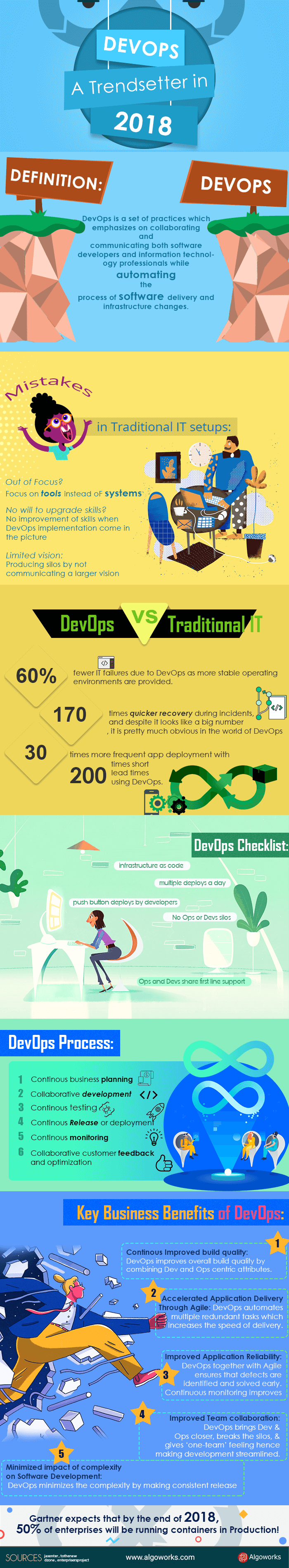 DevOps – A Trendsetter In 2018 | An Infographic